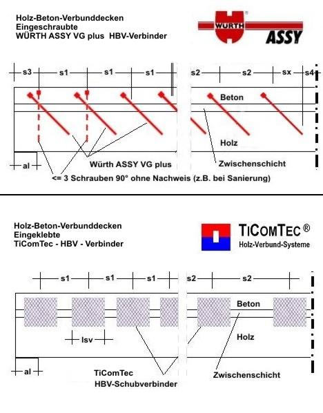 Statik bemessung mauerwerk stahlbeton stahlfaserbeton for Statik balken